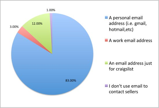 CHART: When communicating with someone who is selling an item on Craigslist, which type of email account do you use most frequently?